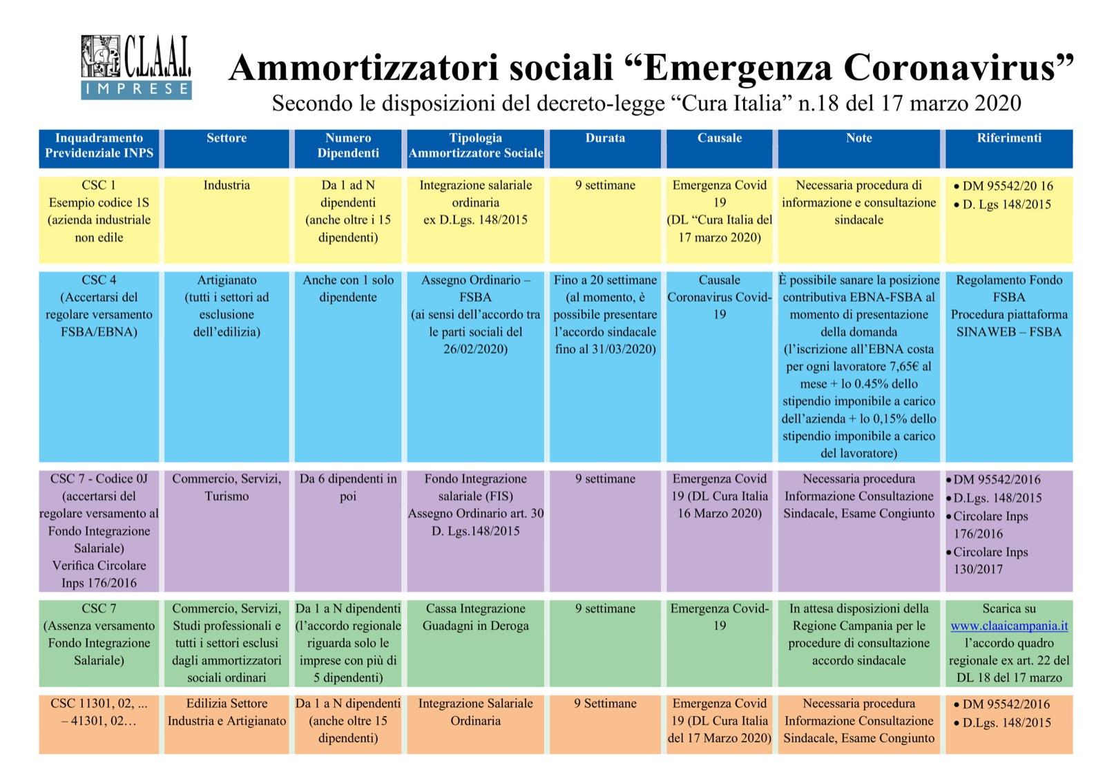 Ammortizzatori sociali Coronavirus